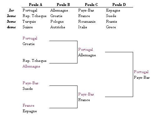 pronostics euro 2008