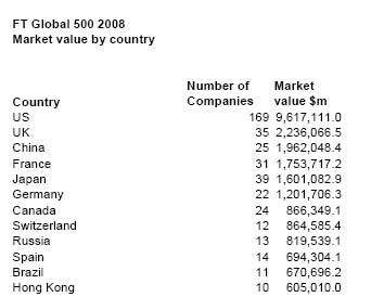 top 10 entreprise par pays